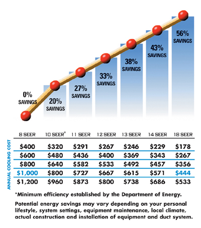 Seasonal Energy Efficiency Ratio (SEER)